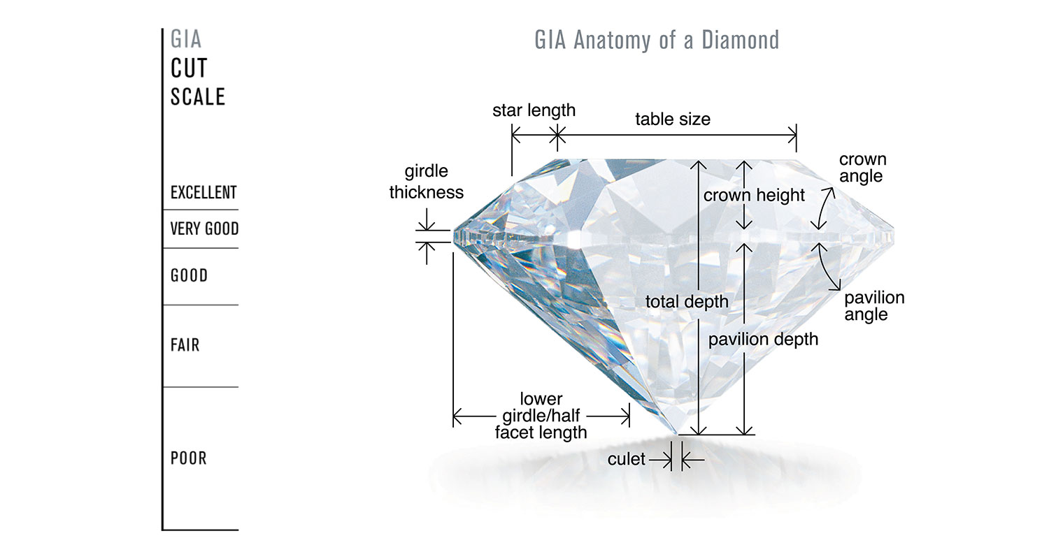 myths mystery good the chart quality are rare diamonds compare uncovered diamond